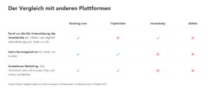 Vergleich Booking.com und anderen Plattformen