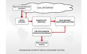 Алгоритм работы поисковой системы