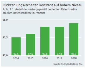 Rückzahlung der Kredite in Deutschland