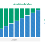 Annuitätendarlehen Kreditwesen Lexikon